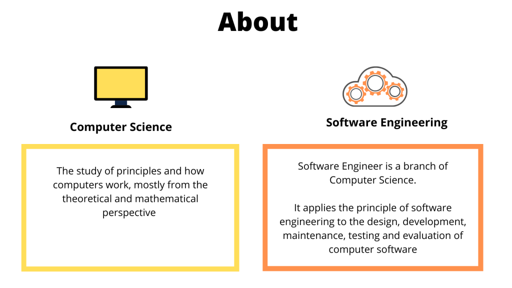 Computer Science Vs Software Engineering What Are The Differences Excel Education Study Abroad Overseas Education Consultant