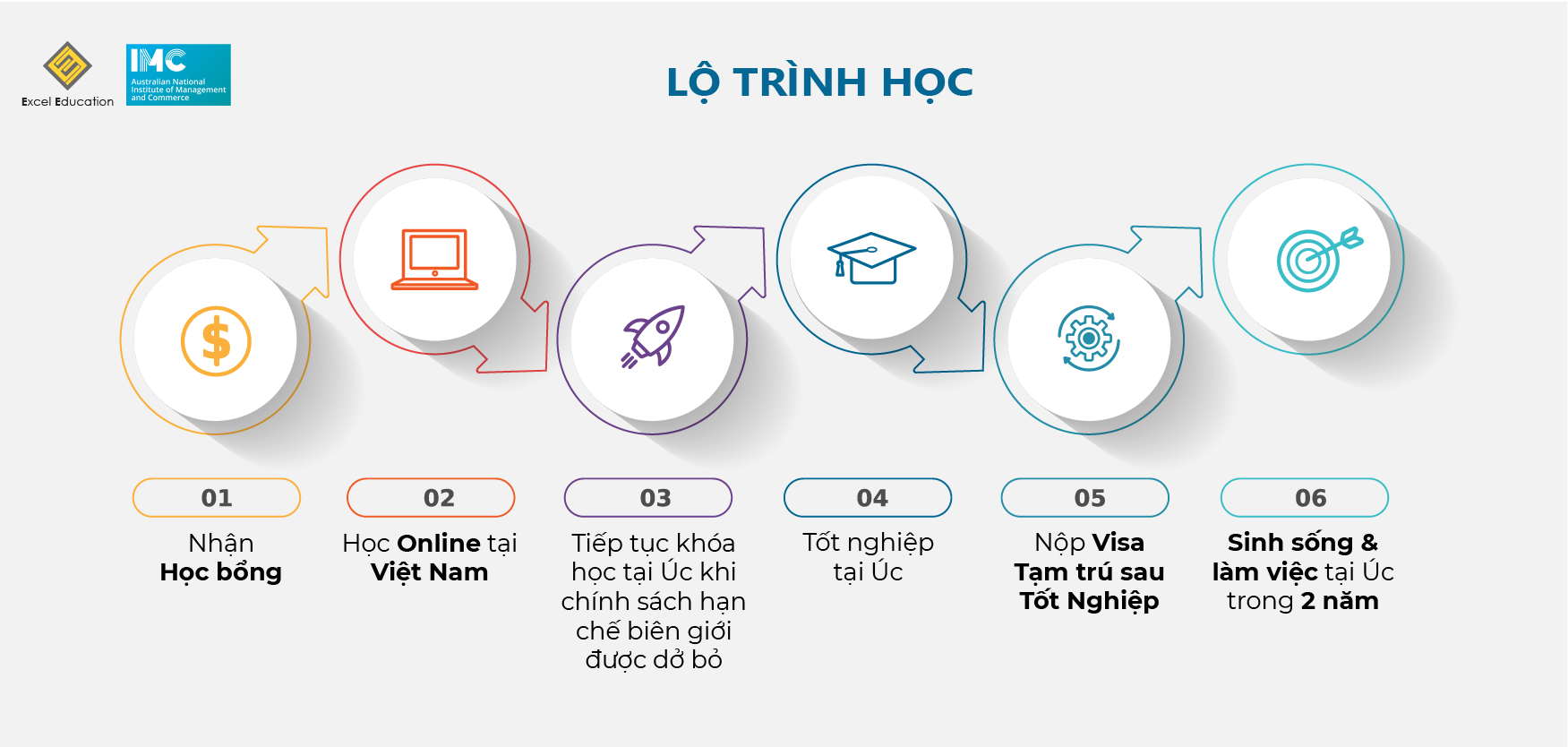 IMC course infographic-02