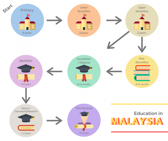 edu-in-malay